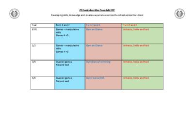 PE Curriculum Map
