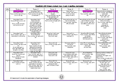 Year 3 & 4 Spelling Curriculum